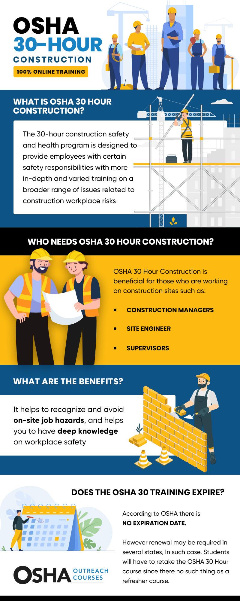 OSHA 30 Construction